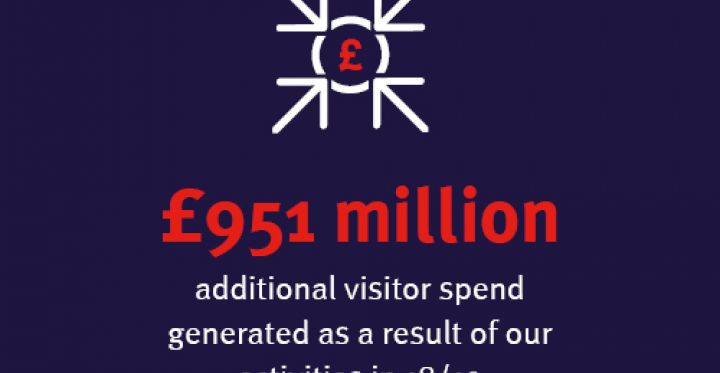 Graphic showing annual review results - £951m in additional visitor spend generated as a result of our activities in 2018-19