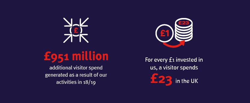 £951 million additional visitor spend generated as a result of our activities. For every £1 invested in us, a visitor spends £23 in the UK