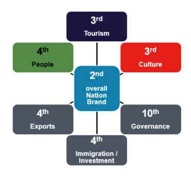 Diagram showing that the UK ranks second in overall Nation Brand, which is composed of 6 dimensions: Tourism where the UK is third, Culture where it is third, People where it is fourth, Exports fourth, Immigration/Investment fouth and Governance tenth.
