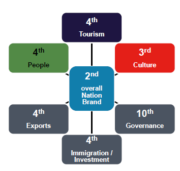 Diagram showing that the UK ranks second in overall Nation Brand, which is composed of 6 dimensions: Tourism where the UK is fourth, Culture where it is third, People where it is fourth, Exports fourth, Immigration/Investment fourth and Governance tenth.