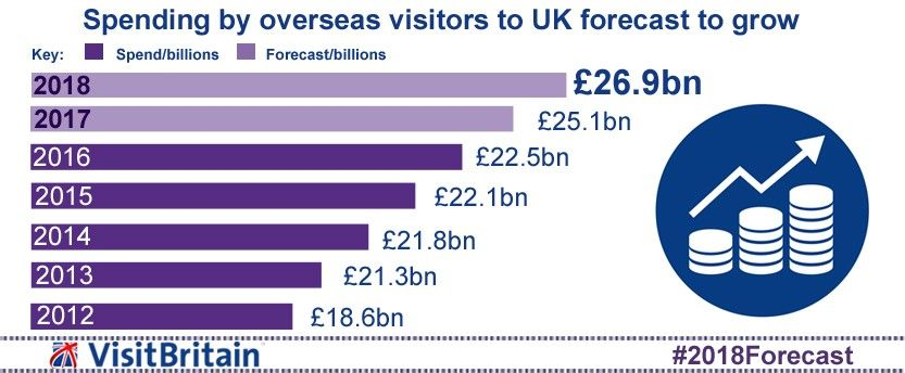 Inforaphic showing the number of overseas visits to UK forecasts to grow. 2018, 41.7 million. 2017, 39.9 million. 2016, 37.6 million. 2015, 36.1 million. 2014, 34.4 million. 2013, 32.7 million. 2012, 31.1 million