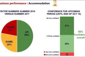 Business performance chart for accommodation: 50% seeing an increase, 28% same, 22% down mid-July-end August compared with 2017. Confidence for upcoming period (until end of Oct 18): 47% very confident, 45% partly confident,