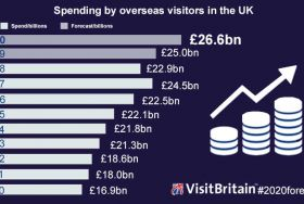 Infographic showing the number of overseas visits to UK forecasts to grow.