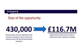 infographic of size of the opportunity. the text reads 430,000 British adults with an impairment did not take a domestic trip in the last 12 months due to the lack of accessibility provision. arrow. £116.7 million, opportunity if each person with an impai