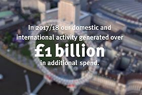 In 2017/18 our domestic and international activity generated over £1 billion in additional visitor spend
