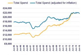 graph showing inbound spend