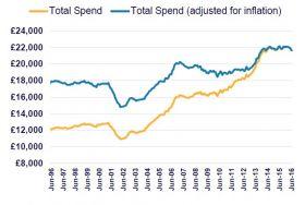 graph showing inbound spend