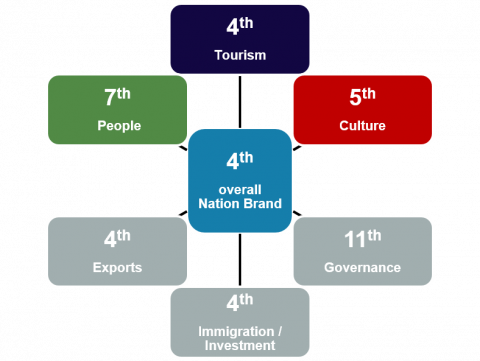 Chart showing that the UK ranks fourth in overall Nation Brand, whihc is composed of 6 dimensions: Tourism where it is also fourth, Culture where it is fifth, People where it is seventh, Exports fourth, Immigration/Investment fouth and Governance eleventh