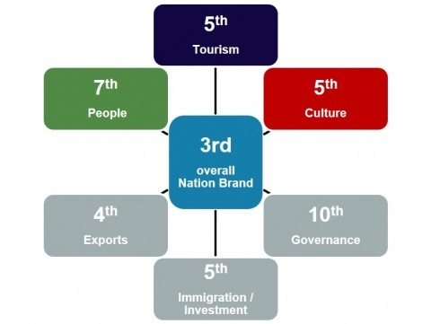 A diagram showing the UK's NBI ranking - 3rd NBI, 5th Tourism, 5th Culture, 7th People, 4th Exports, 5th Immigration-Investment, 10th Governance