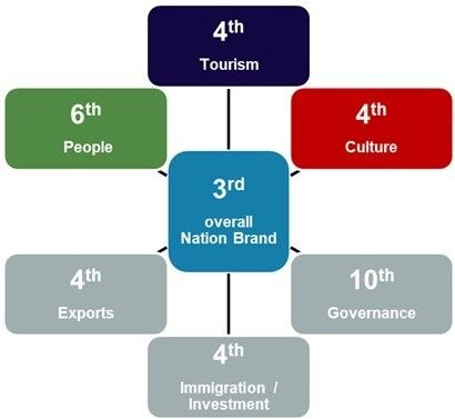 A spider diagram with the box '3rd overall nation brand' in the middle. Boxes around include 4th culture, 10th governance, 4th immigration/investment, 4th exports, 6th people, 4th tourism