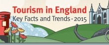Infographic header graphic from Tourism in England 2015 infographic