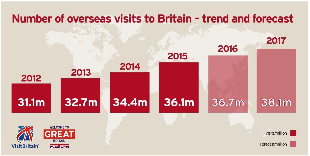 Red infographic displaying inbound visits to Britain from 2011 - 2014 and forecast visits for 2015 and 2016