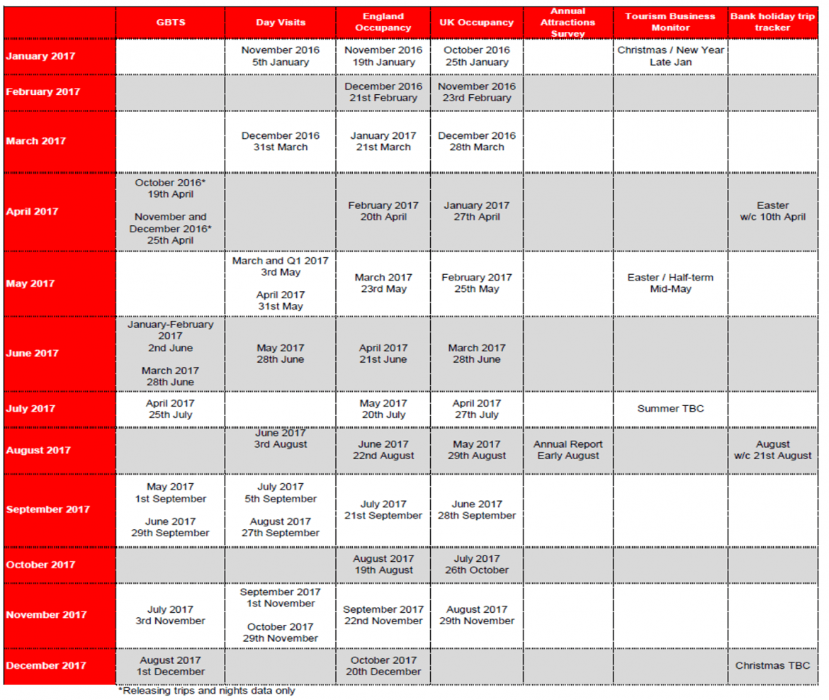 England Insights release timetable